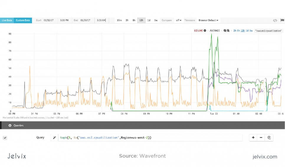 Wavefront analytical tool