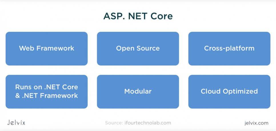 Core's architecture