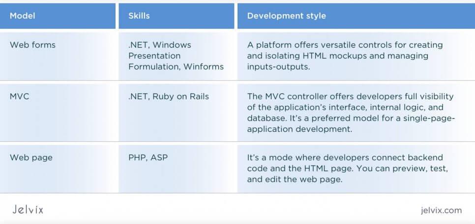 three development models