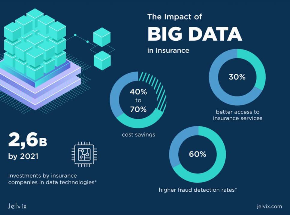 benefit of big data