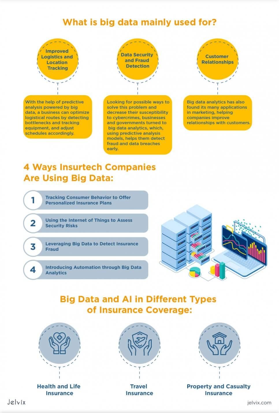 Big Data in Insurance