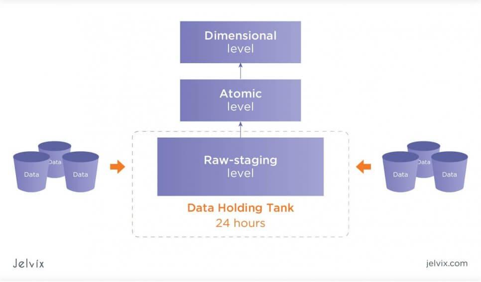 data warehouses layers