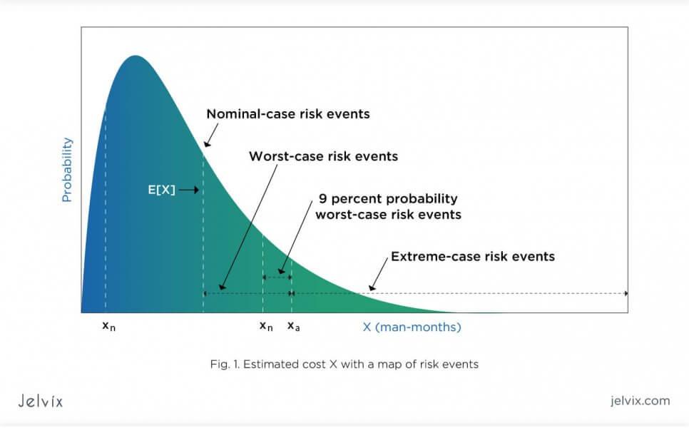 model of contingency plan development