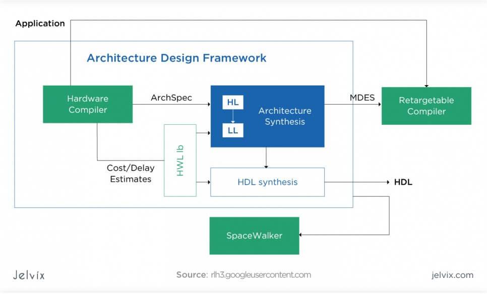 hardware architecture description