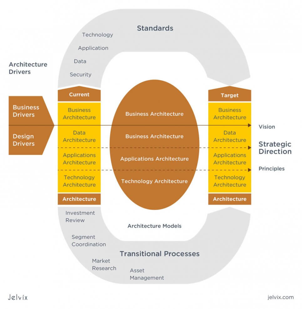 The Consolidated Reference Model (CRM)