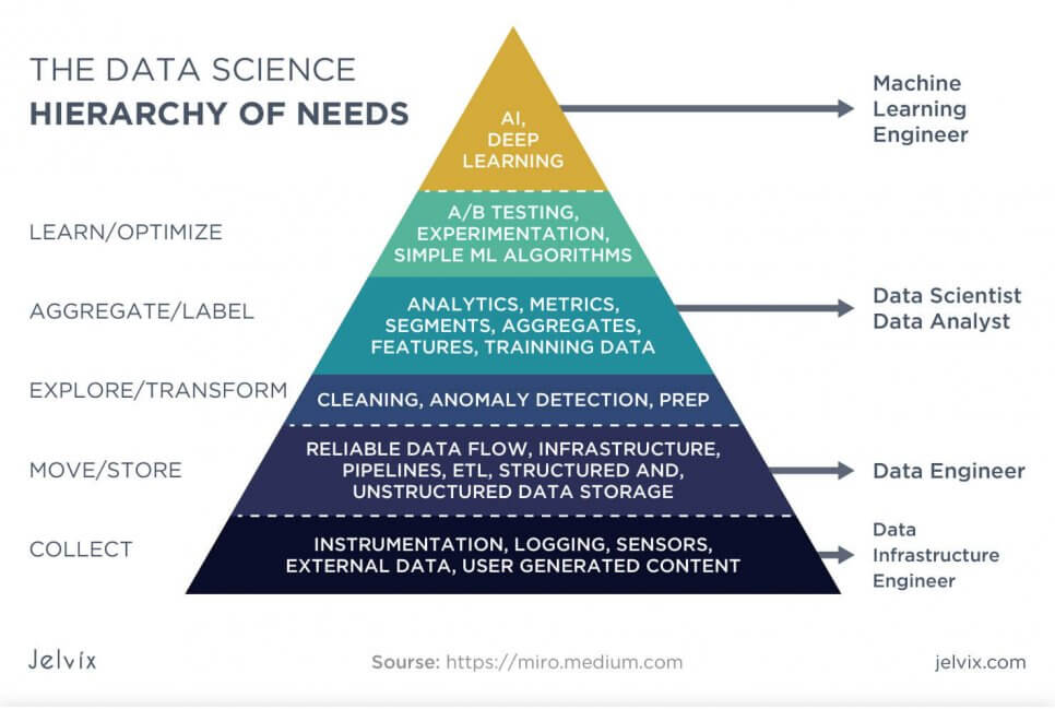 data science needs
