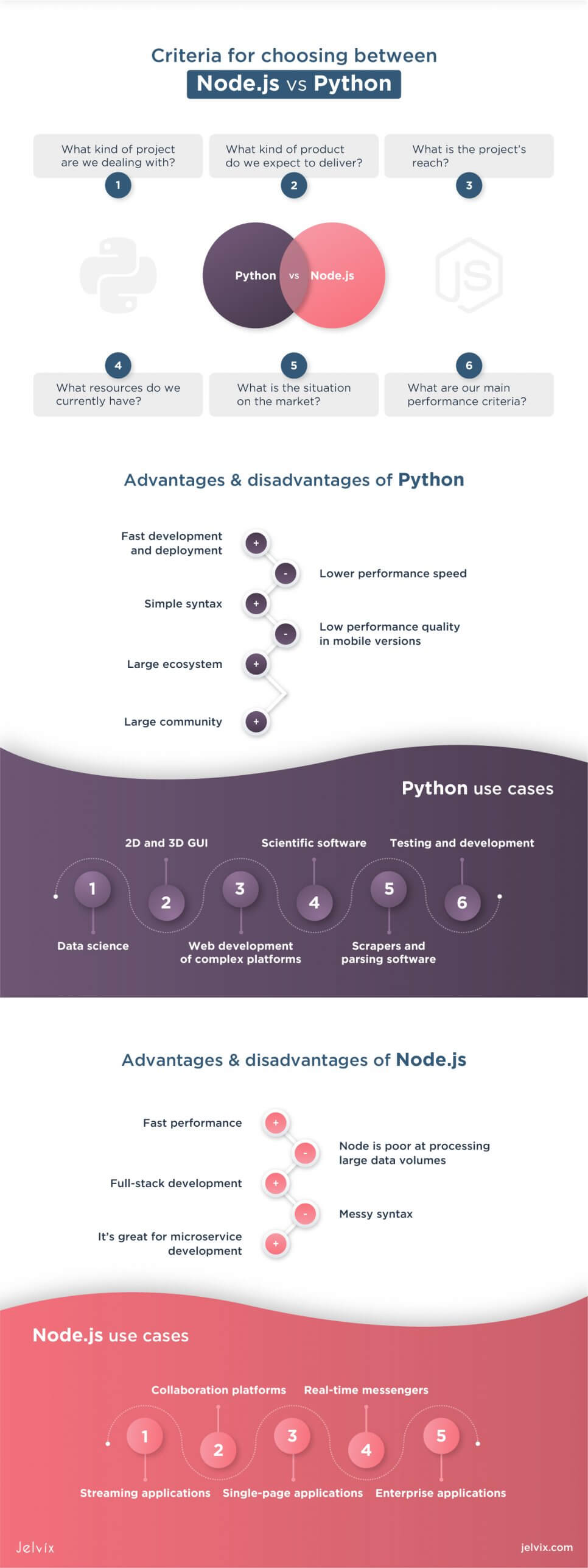 Node.js vs Python: what to choose