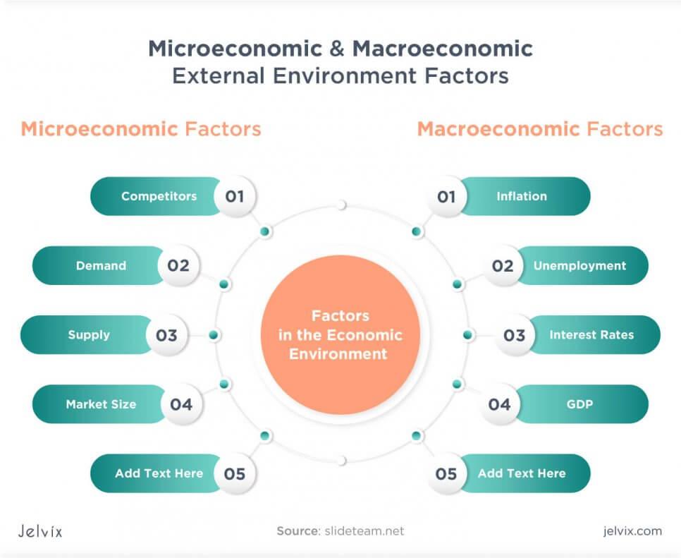 factors in the economic environment