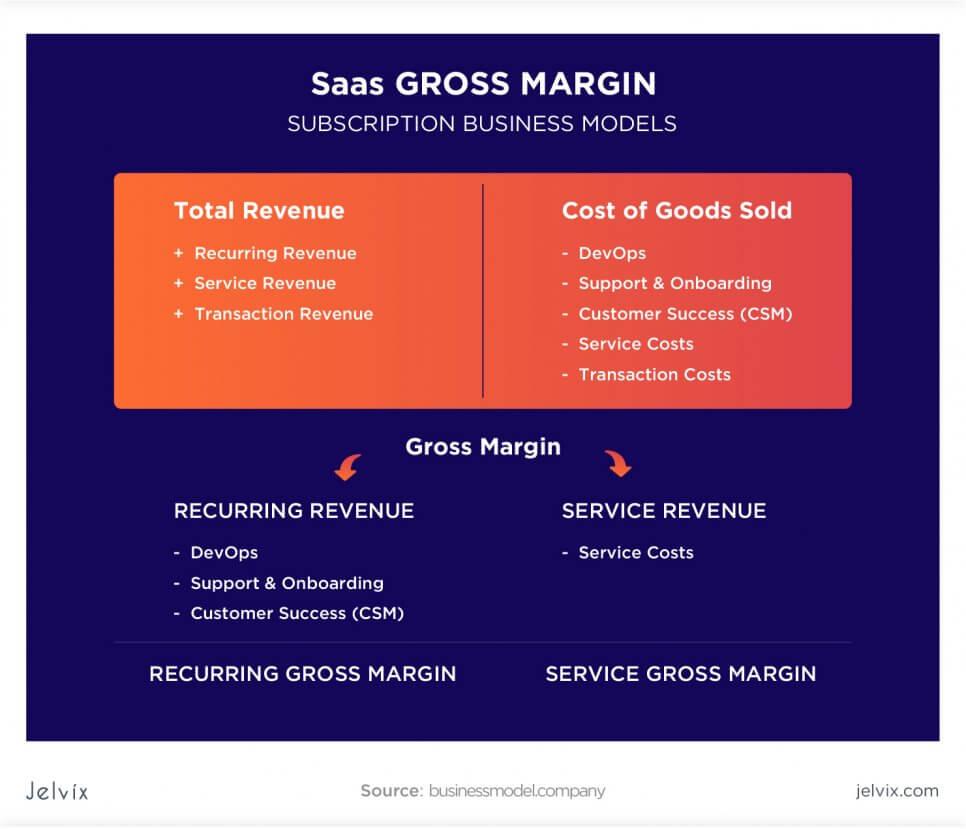 Saas Gross margin
