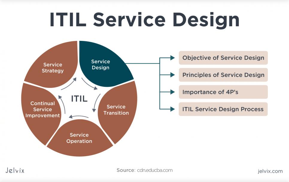 service design module
