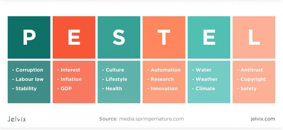 The PESTEL framework