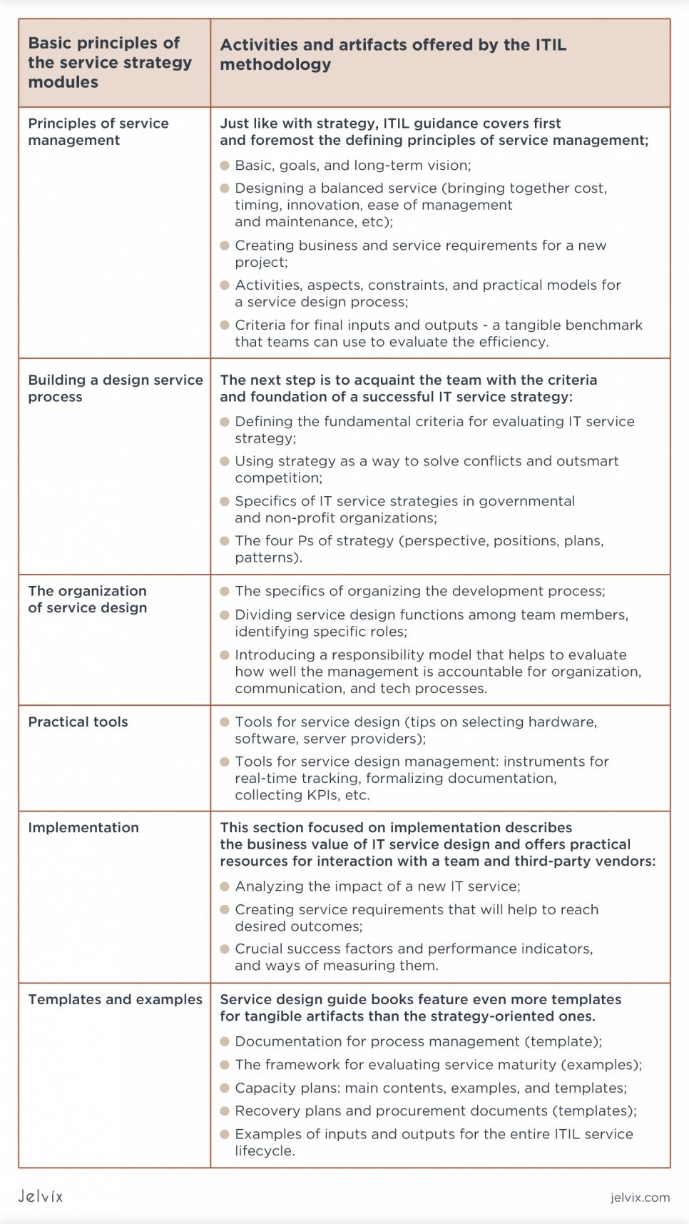 design service process