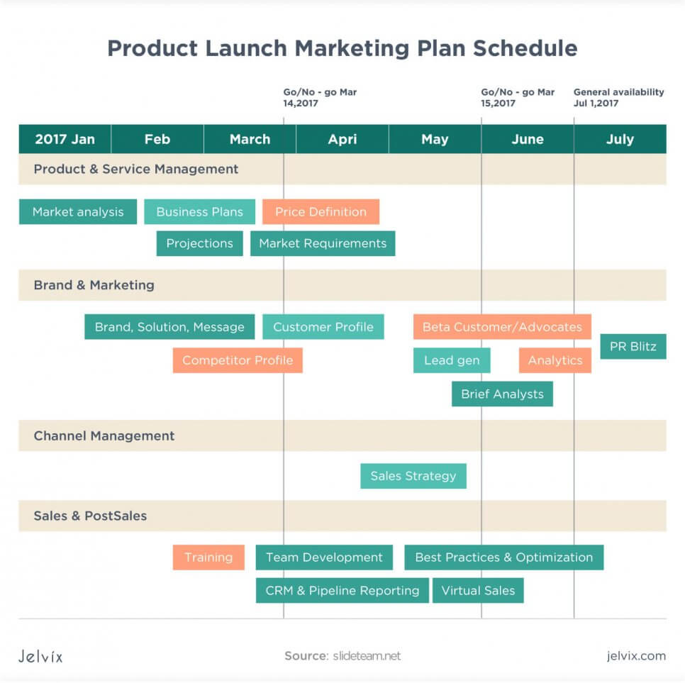 What's a Product Marketing Plan: Insights for Product Strategy