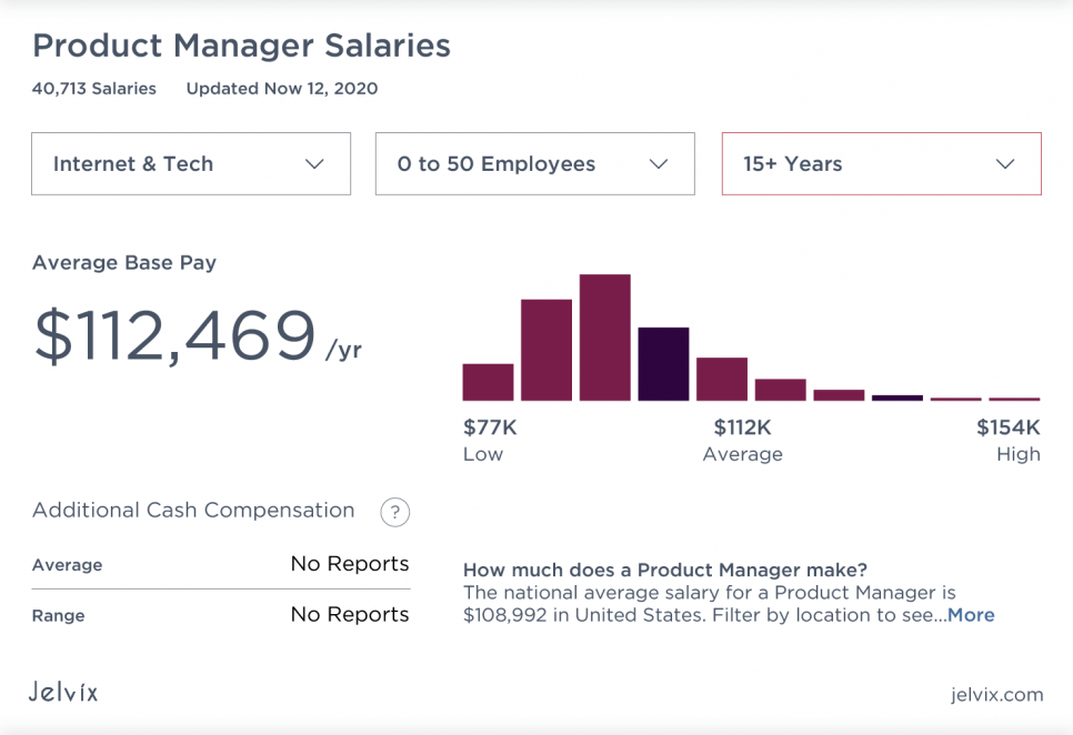 salaries for companies (50 employees)