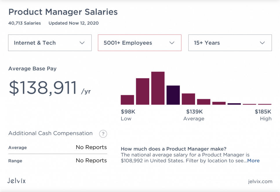 salaries for companies (5000 employees)
