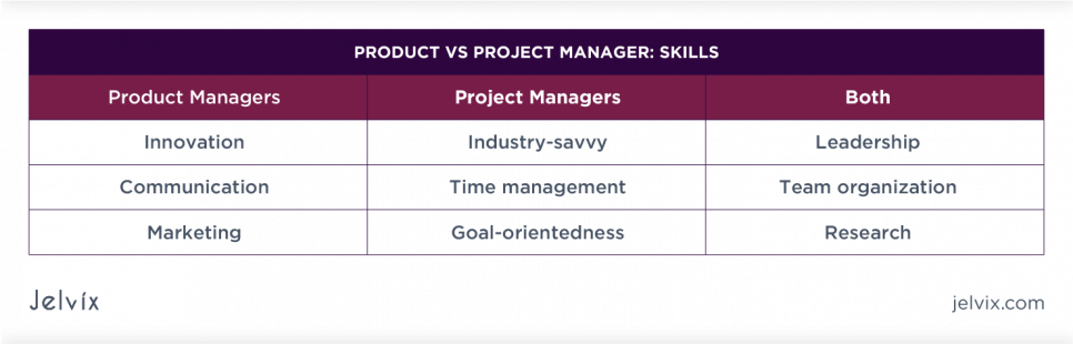 Skills Needed for Success