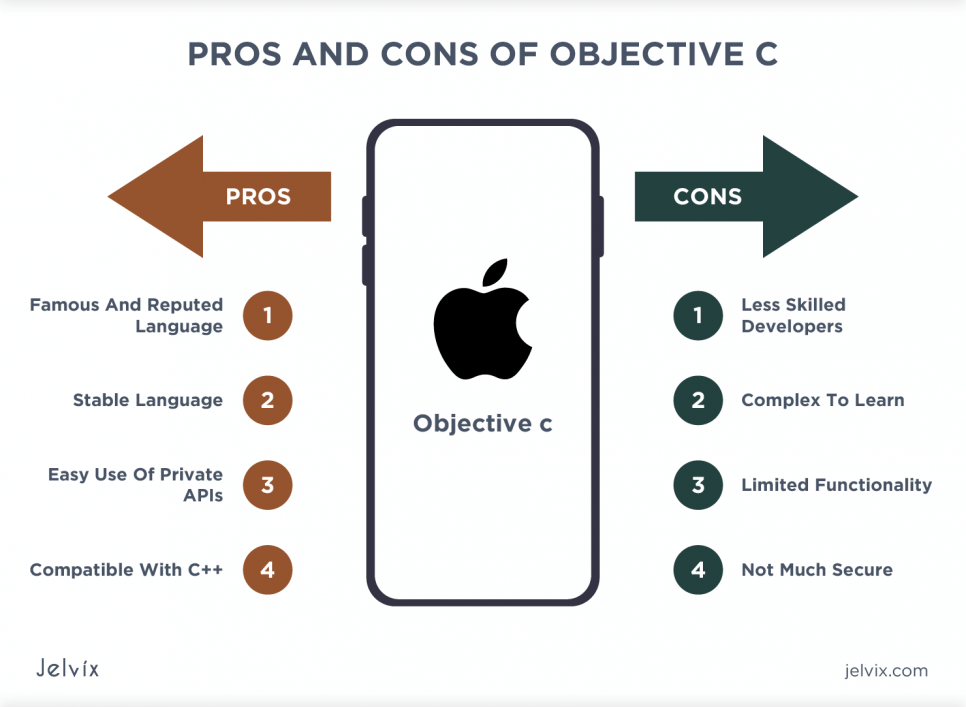 objective c features