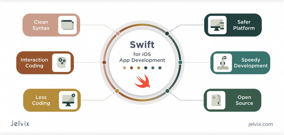 Swift offers