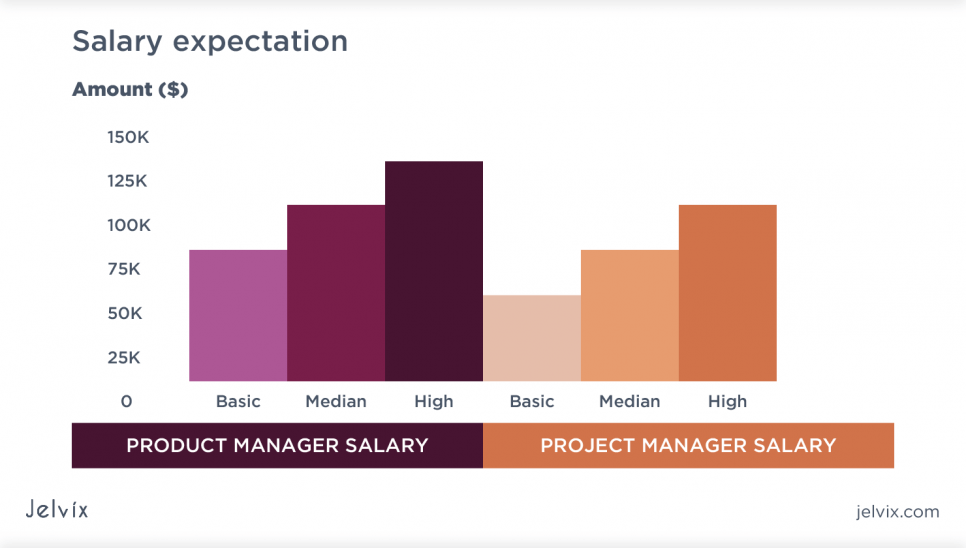 Product/Project Manager Salary