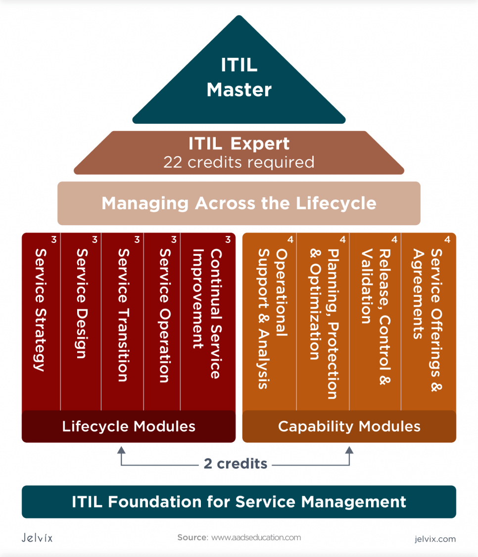ITIL practices