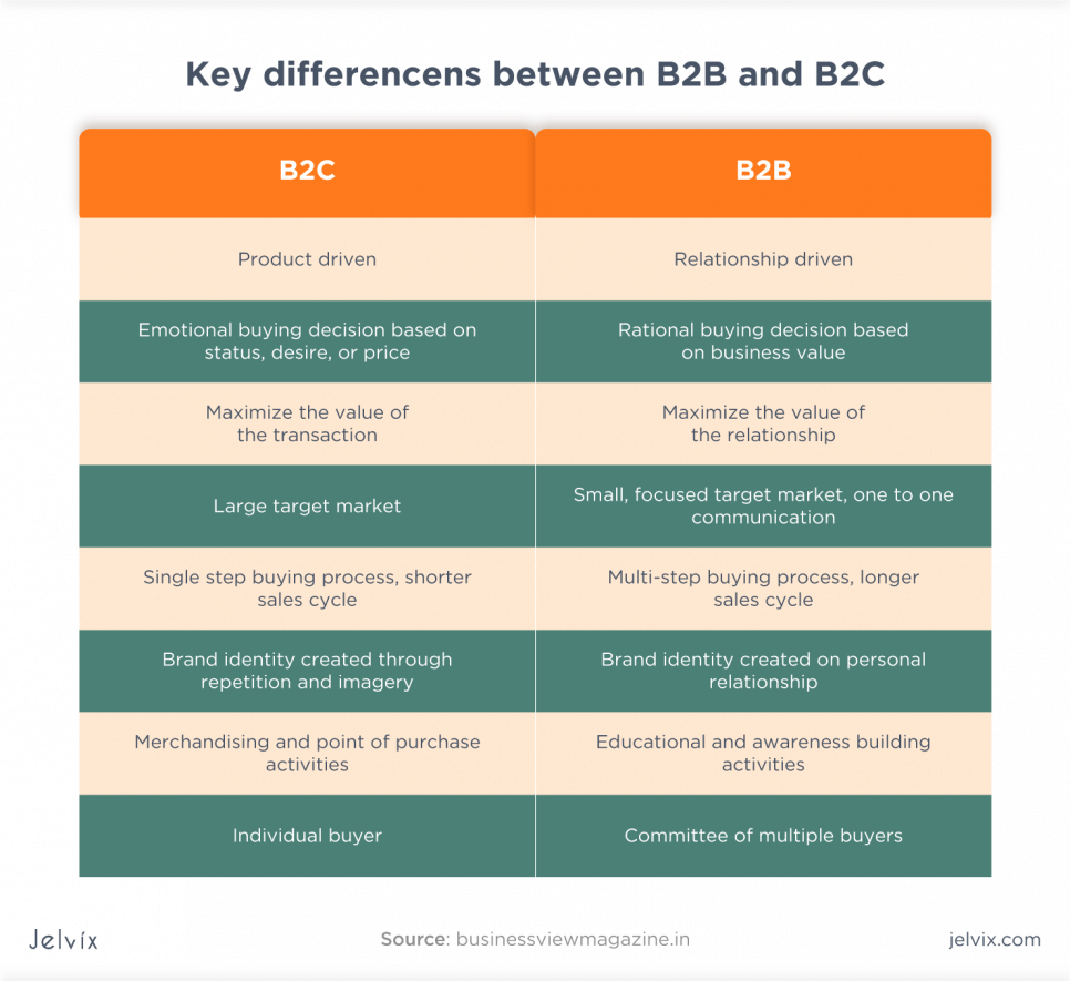 B2B vs. B2C product management