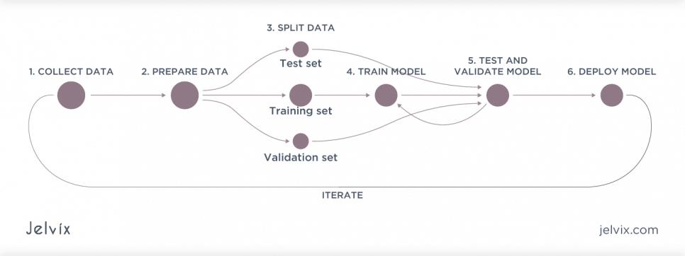 data pipeline tutorial