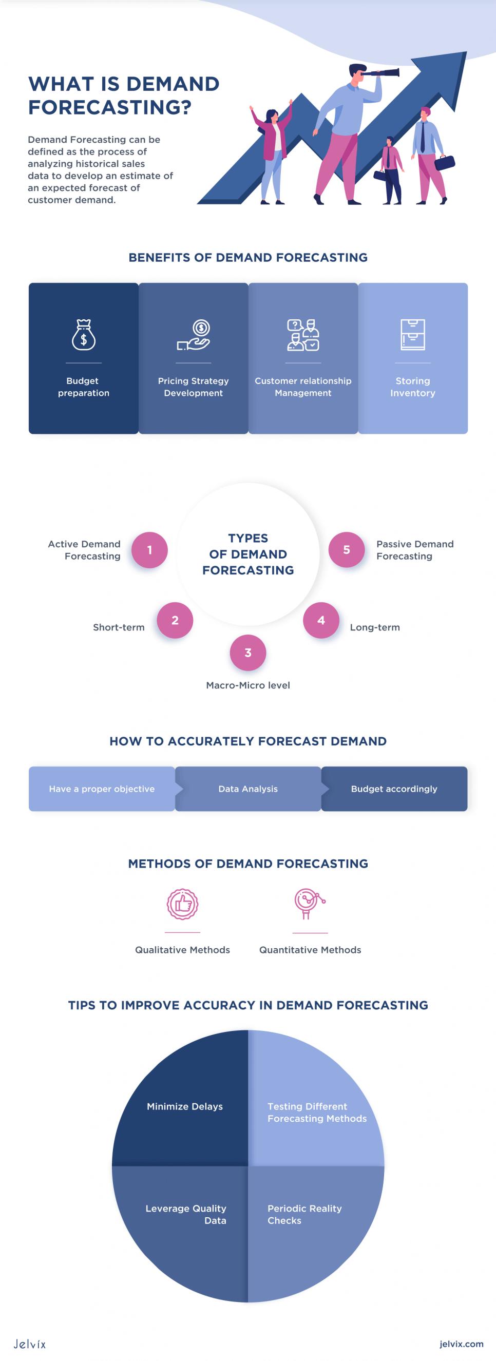ML Demand Forecasting