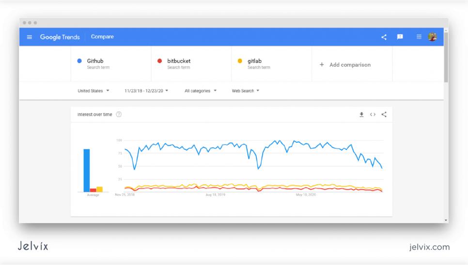 Trends Comparison