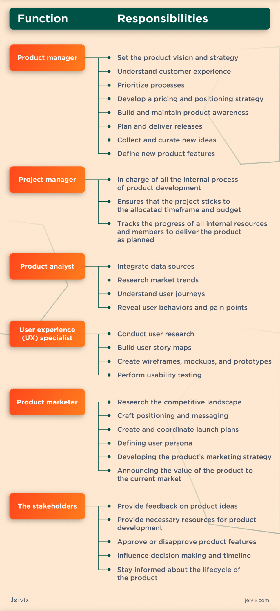 Guide to Product Management