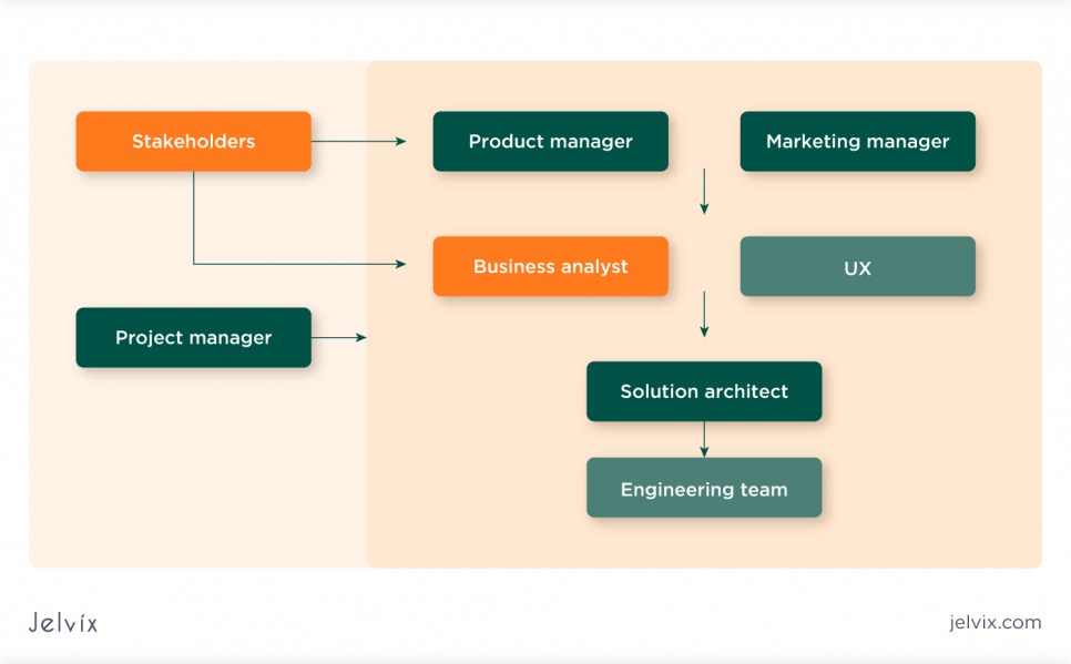 key players in product management