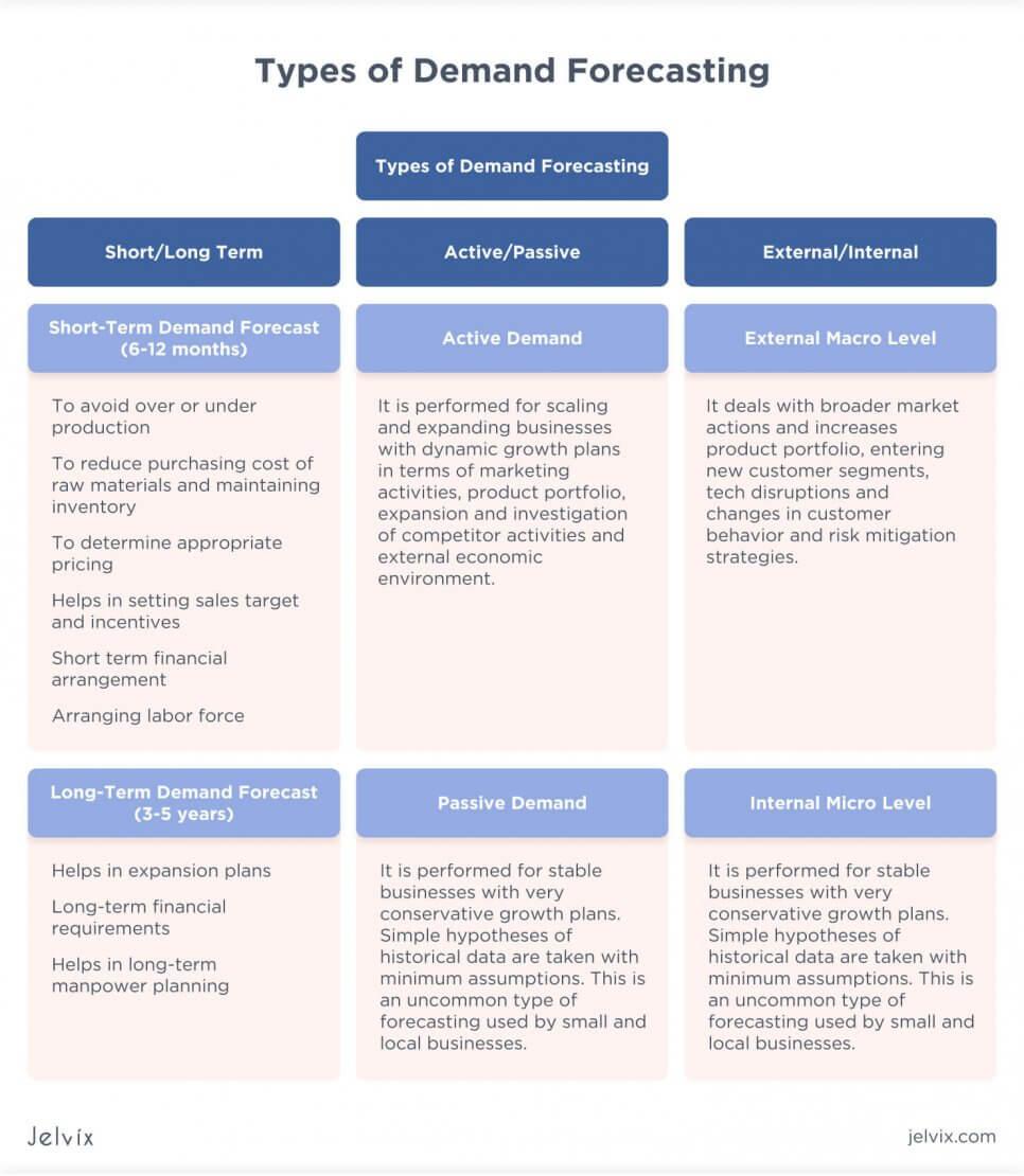 Demand Forecasting: Types