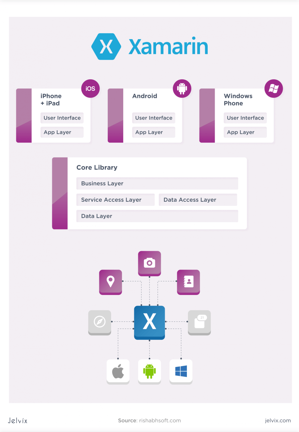 Xamarin and C# tech stacks