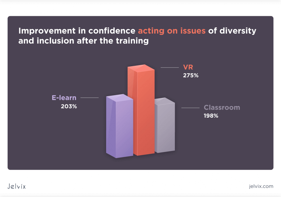 self-confidence of VR learners