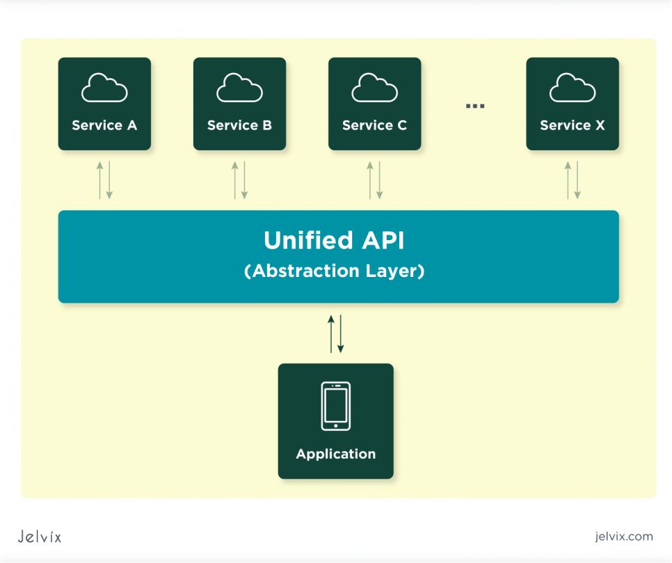 unified API