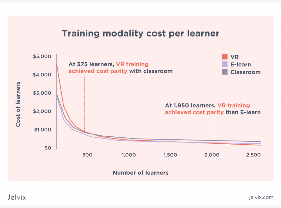 Cost-effectiveness in scaling