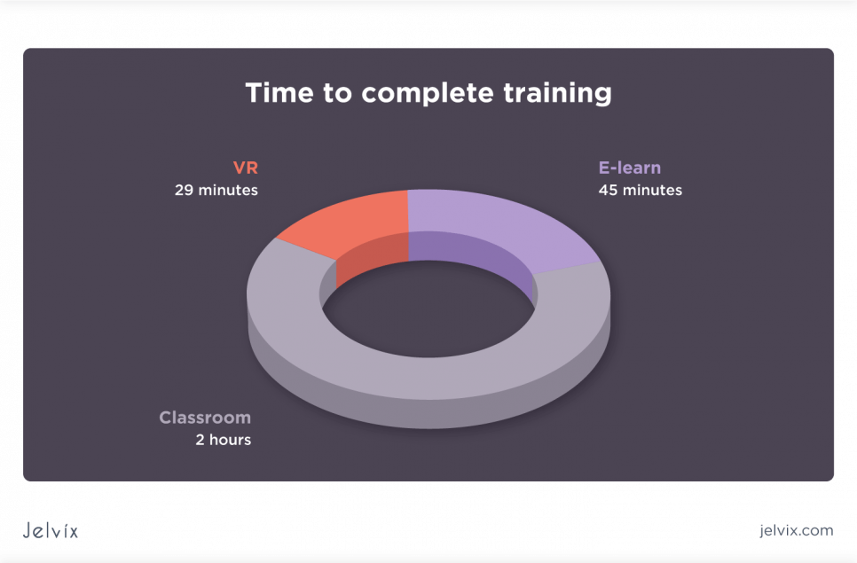 time of the actual learning process
