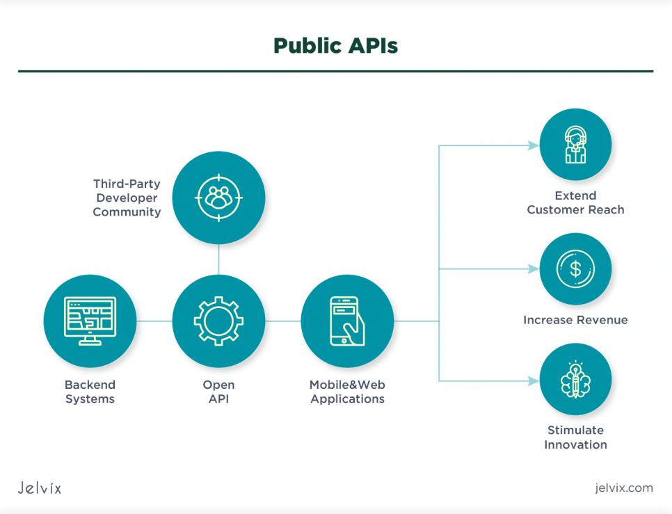 ntegrating through Public API