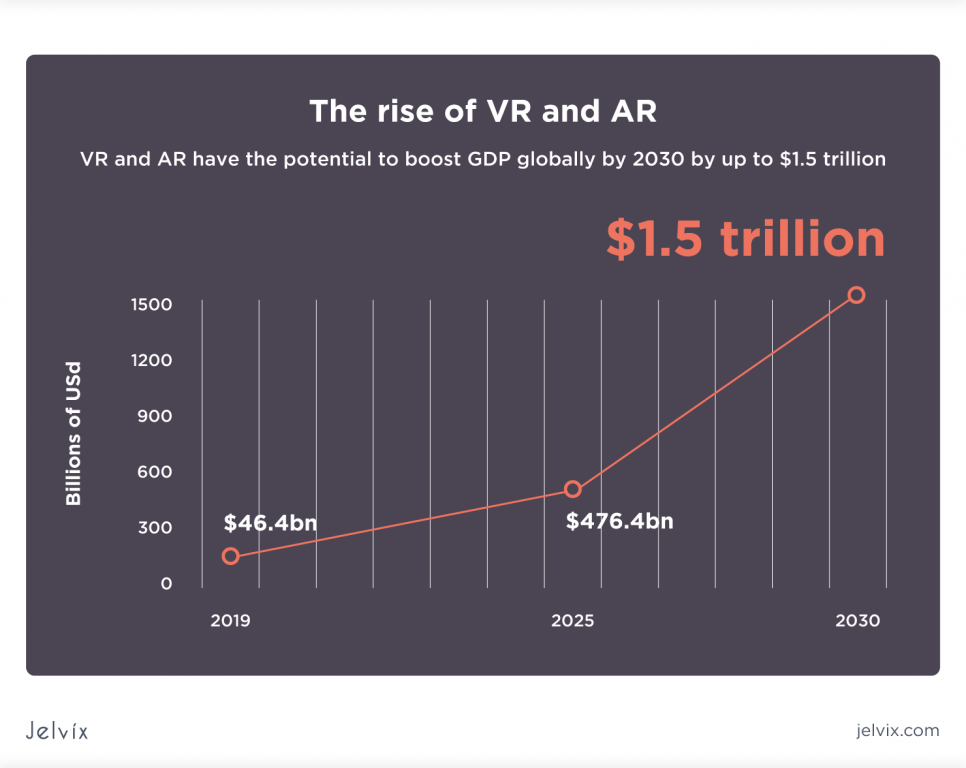 AR/VR solutions
