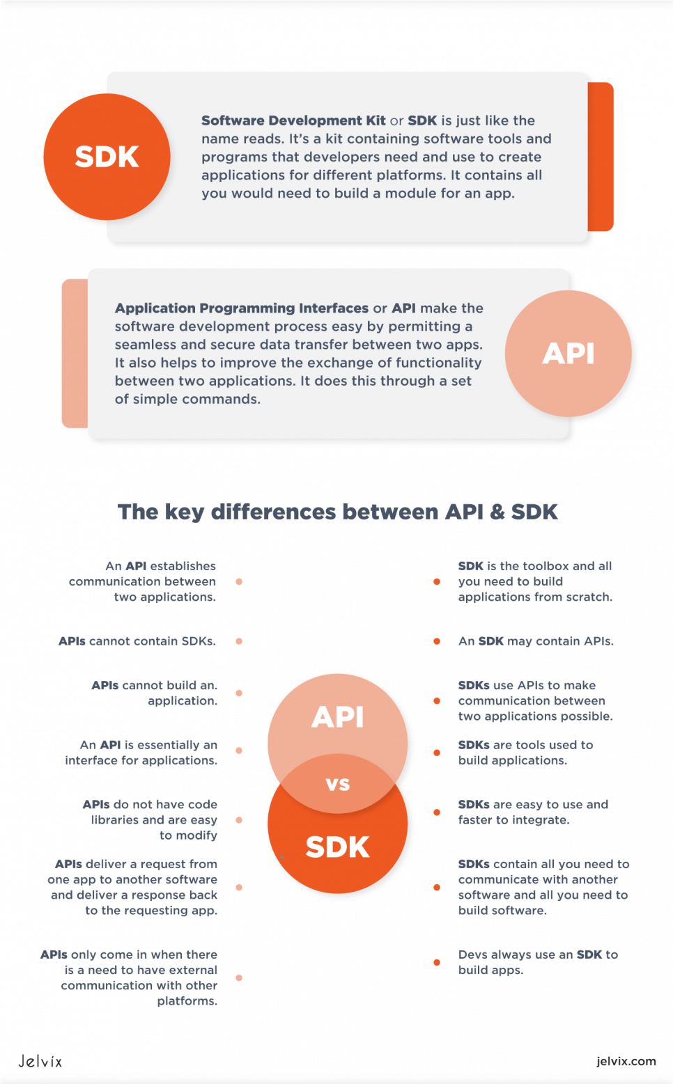 SDK vs. API: What's the Difference?