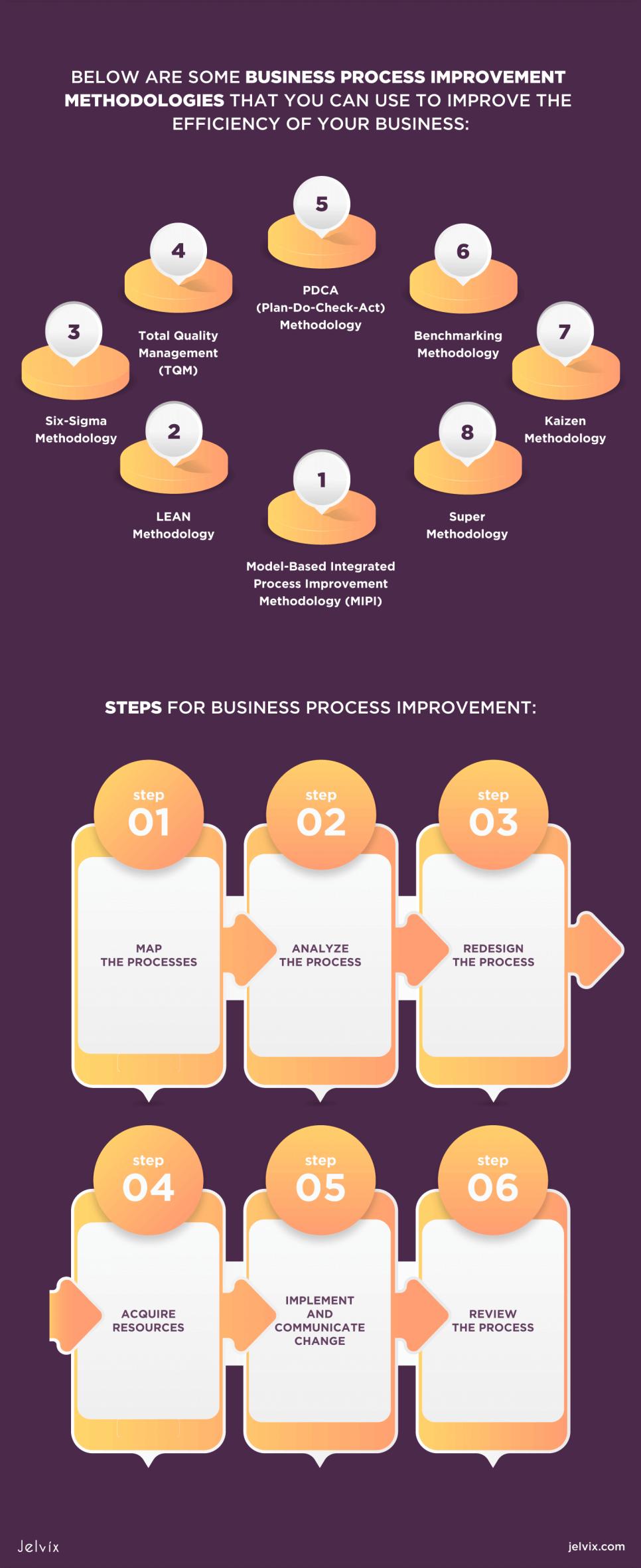Business Process Improvement implementation