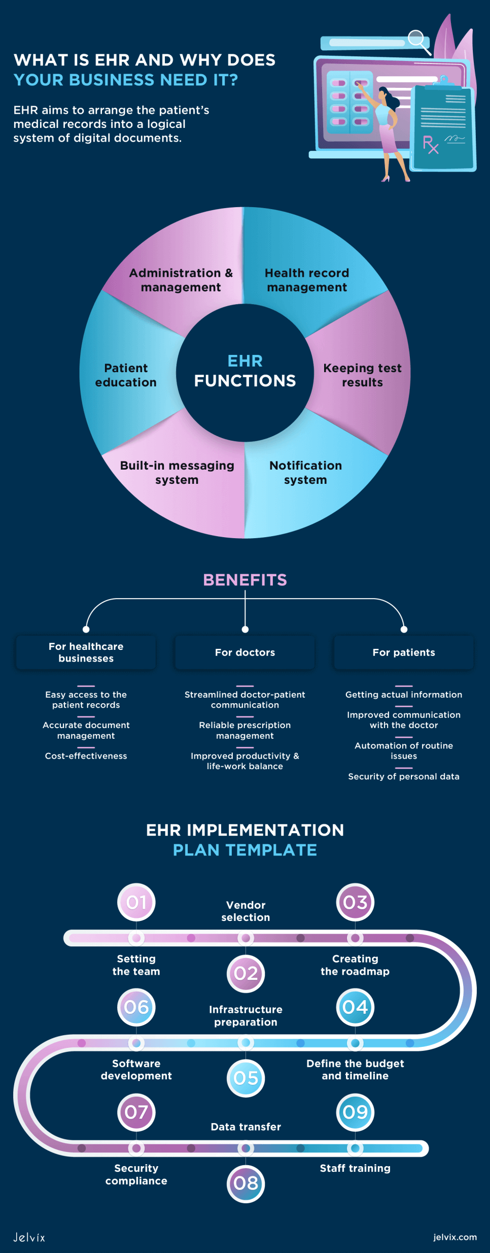 Stages of EHR implementation
