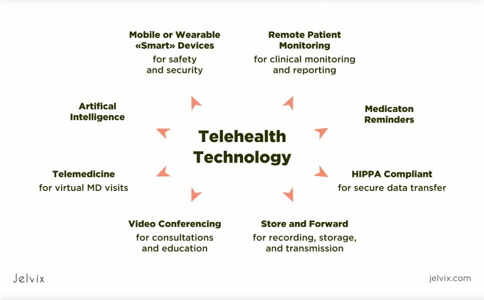 Telehealth benefits
