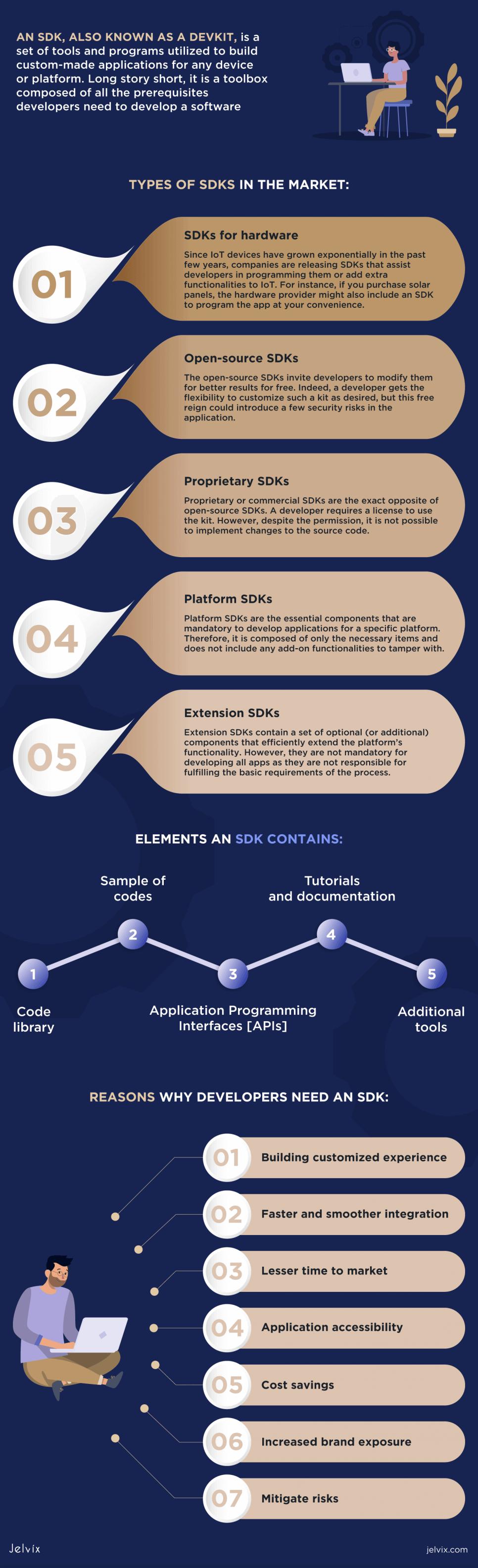 SDKs In Application Development