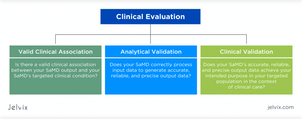how to validate medical software devices