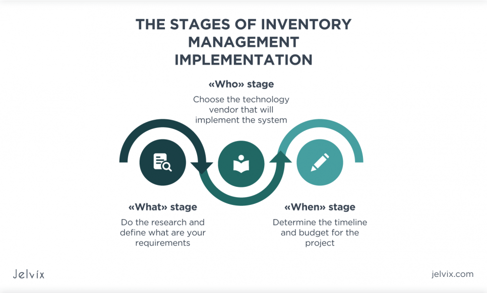stages of inventory management implementation
