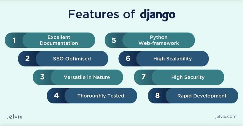 Django Features