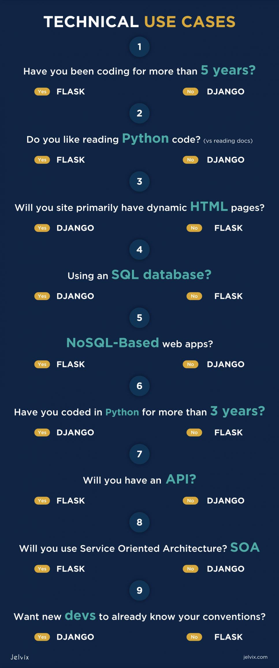 django-vs-flask use cases