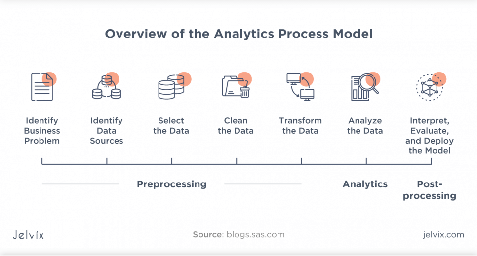 data-driven action
