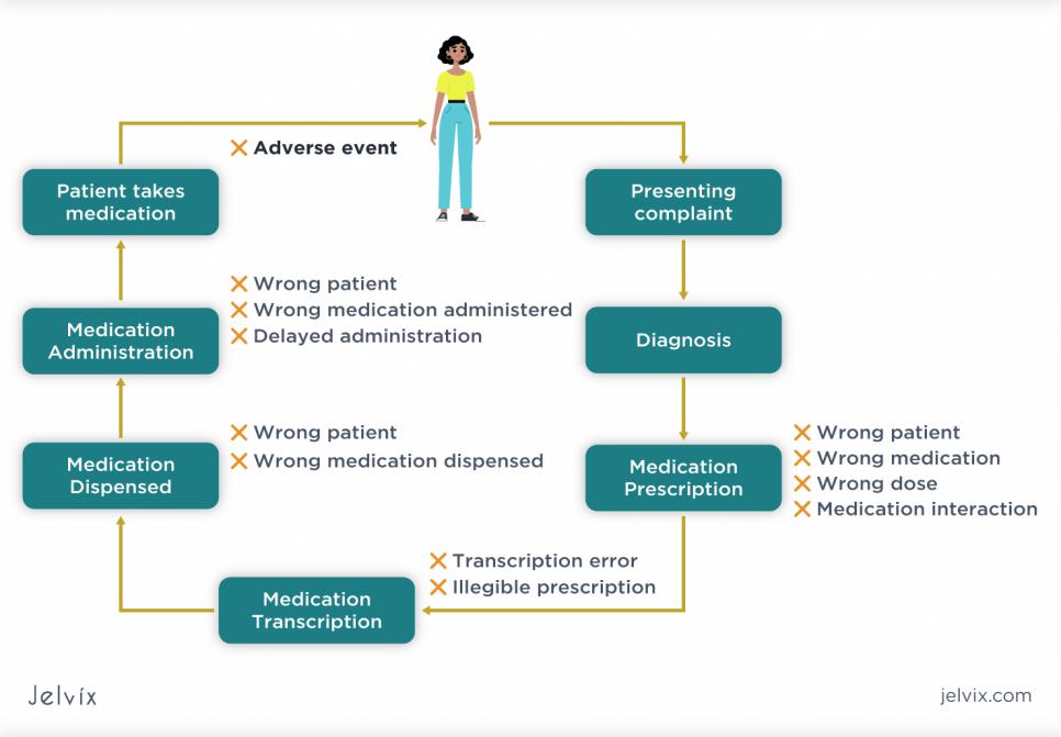 Fewer Medication Errors