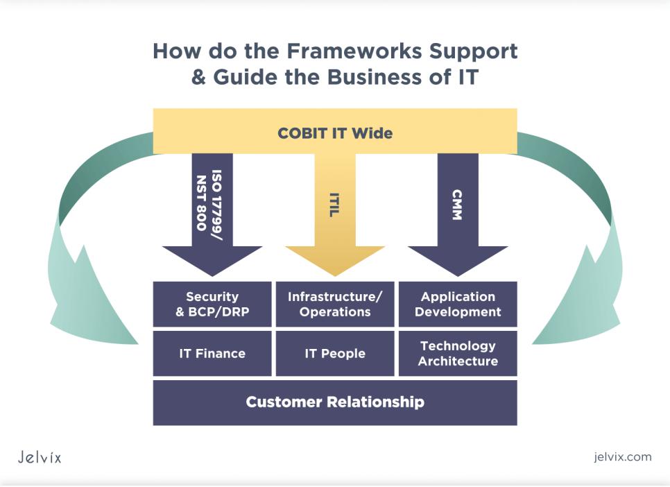 IT governance frameworks